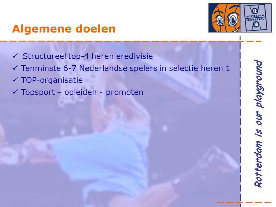 Algemene doelen Structureel top-4 heren eredivisie Tenminste 6-7 Nederlandse spelers in selectie heren 1 TOP-organisatie Topsport – opleiden - promoten