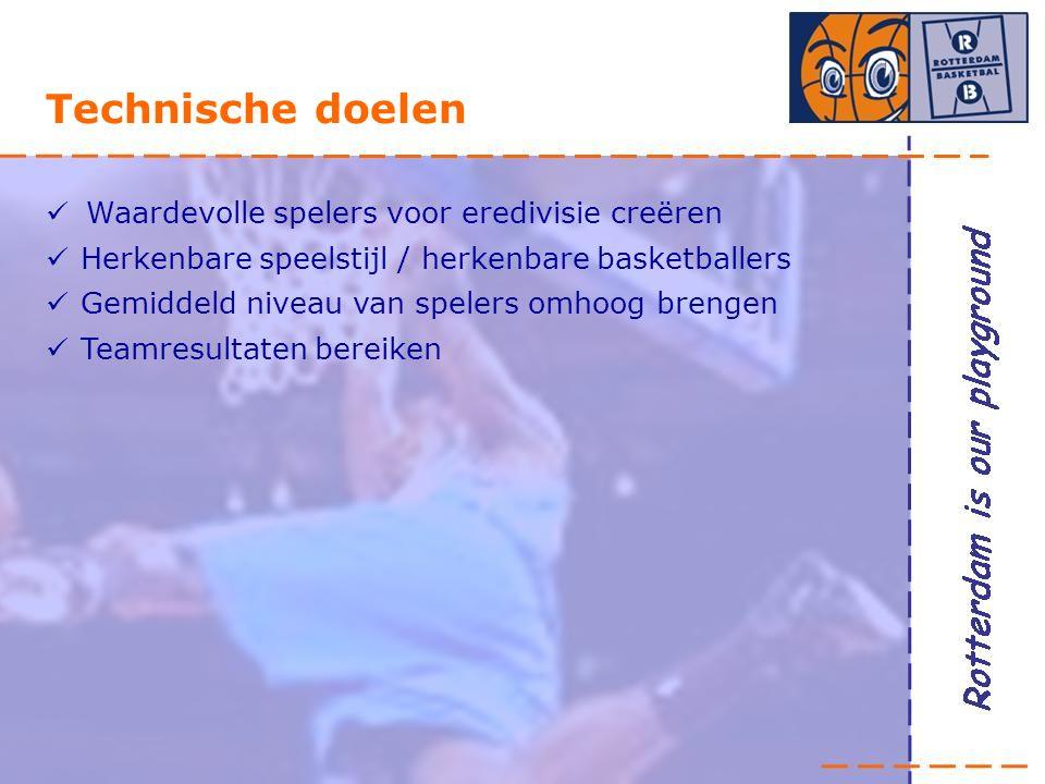 Technische doelen Waardevolle spelers voor eredivisie creëren Herkenbare speelstijl / herkenbare basketballers Gemiddeld niveau van spelers omhoog brengen Teamresultaten bereiken