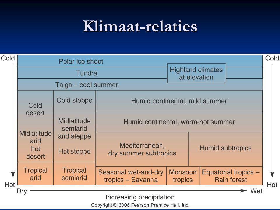 Tropical Climates (A) Dry Climates (B) Mid Latitude Climates (C) Snow Climates (D) Ice Climates (E)