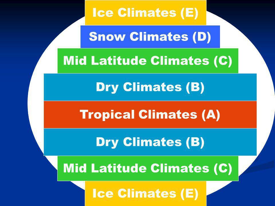 Köppen Systeem Geïndiceerd door twee of drie lettercodes: A – Tropisch / heet A – Tropisch / heet B – Aride / semiaride = desert B – Aride / semiaride = desert C – Gematigd maritiem = mesothermal C – Gematigd maritiem = mesothermal D – Gematigd continentaal = microthermal D – Gematigd continentaal = microthermal E – Polar / toendra E – Polar / toendra H - Hoogland H - Hoogland