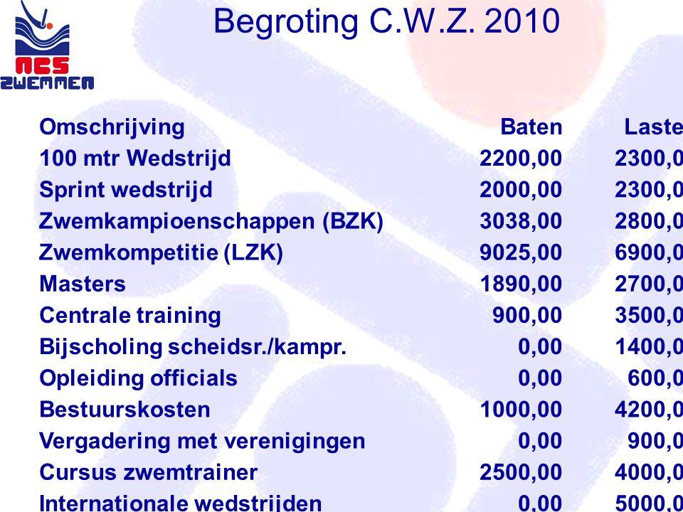 Begroting C.W.Z. 2010 OmschrijvingBatenLasten 100 mtr Wedstrijd2200,002300,00 Sprint wedstrijd2000,002300,00 Zwemkampioenschappen (BZK)3038,002800,00
