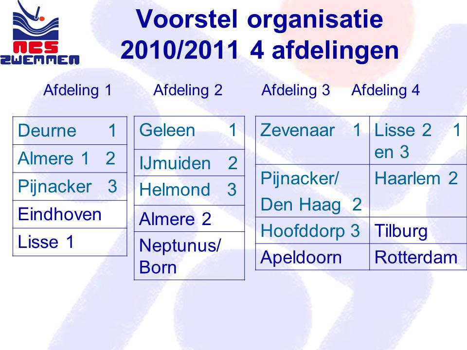 Voorstel organisatie 2010/2011 4 afdelingen Deurne 1 Almere 1 2 Pijnacker 3 Eindhoven Lisse 1 Afdeling 1 Afdeling 2 Afdeling 3 Afdeling 4 Geleen 1 IJmuiden 2 Helmond 3 Almere 2 Neptunus/ Born Zevenaar 1Lisse 2 1 en 3 Pijnacker/ Den Haag 2 Haarlem 2 Hoofddorp 3Tilburg ApeldoornRotterdam