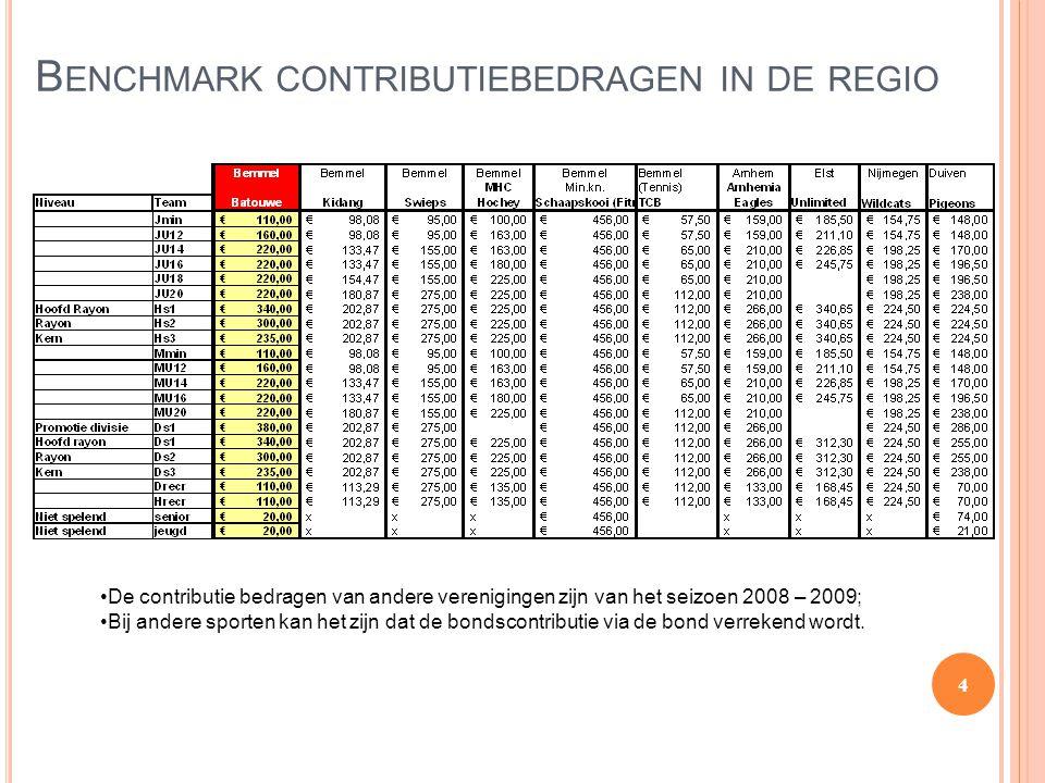 B ENCHMARK CONTRIBUTIEBEDRAGEN IN DE REGIO 4 De contributie bedragen van andere verenigingen zijn van het seizoen 2008 – 2009; Bij andere sporten kan