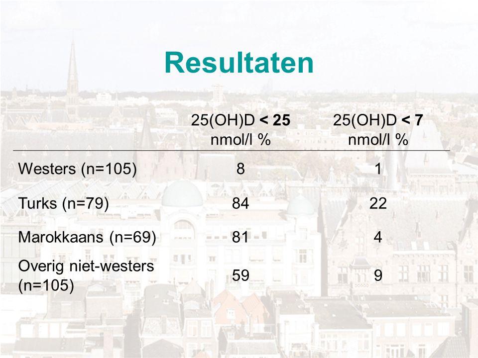 Resultaten 25(OH)D < 25 nmol/l % 25(OH)D < 7 nmol/l % Westers (n=105)81 Turks (n=79)8422 Marokkaans (n=69)814 Overig niet-westers (n=105) 599