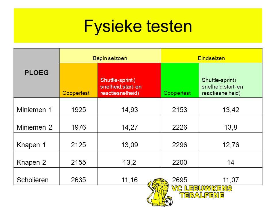Fysieke testen PLOEG Begin seizoenEindseizen Coopertest Shuttle-sprint ( snelheid,start- en reactiesnelheid)Coopertest Shuttle-sprint ( snelheid,start- en reactiesnelheid) Miniemen 1192514,93215313,42 Miniemen 2197614,27222613,8 Knapen 1212513,09229612,76 Knapen 2215513,2220014 Scholieren263511,16269511,07