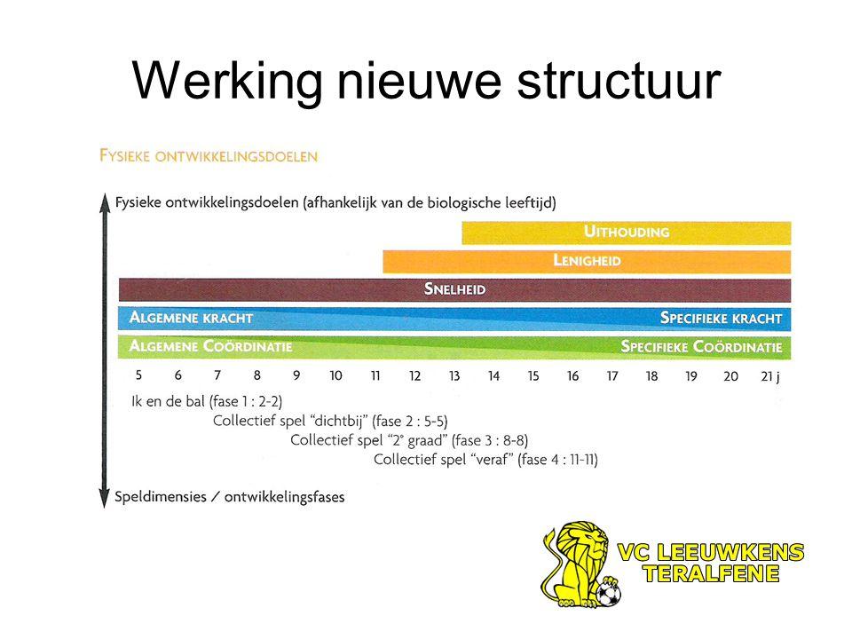 Verbetering werking / veranderen Verbetering van nieuwe structuur.