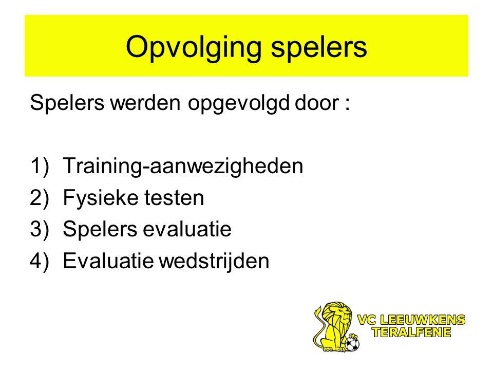 Opvolging spelers Spelers werden opgevolgd door : 1)Training-aanwezigheden 2)Fysieke testen 3)Spelers evaluatie 4)Evaluatie wedstrijden