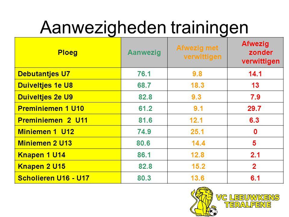 Aanwezigheden trainingen PloegAanwezig Afwezig met verwittigen Afwezig zonder verwittigen Debutantjes U776.19.814.1 Duiveltjes 1e U868.718.313 Duiveltjes 2e U9 82.89.3 7.9 Preminiemen 1 U10 61.2 9.129.7 Preminiemen 2 U11 81.612.1 6.3 Miniemen 1 U1274.925.10 Miniemen 2 U1380.6 14.45 Knapen 1 U1486.112.82.1 Knapen 2 U15 82.8 15.22 Scholieren U16 - U1780.313.66.1