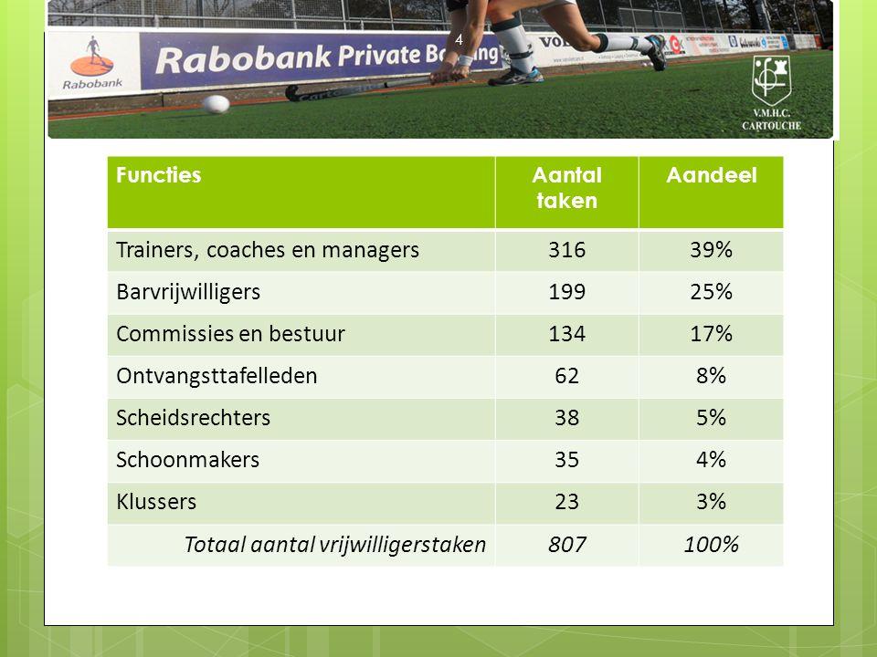 FunctiesAantal taken Aandeel Trainers, coaches en managers31639% Barvrijwilligers19925% Commissies en bestuur13417% Ontvangsttafelleden628% Scheidsrec