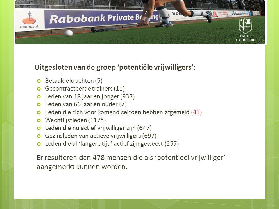 Uitgesloten van de groep 'potentiële vrijwilligers':  Betaalde krachten (5)  Gecontracteerde trainers (11)  Leden van 18 jaar en jonger (933)  Led