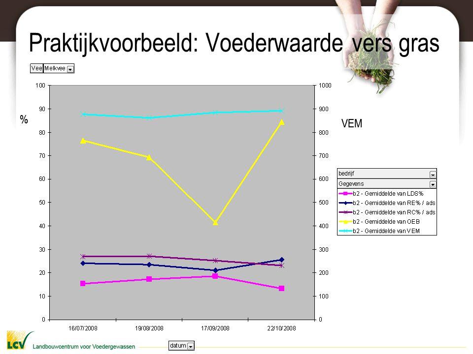 Praktijkvoorbeeld: Voederwaarde vers gras % VEM %