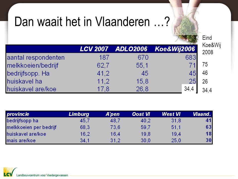 Dan waait het in Vlaanderen …? 75 46 26 34,4 Eind Koe&Wij 2008 34,4