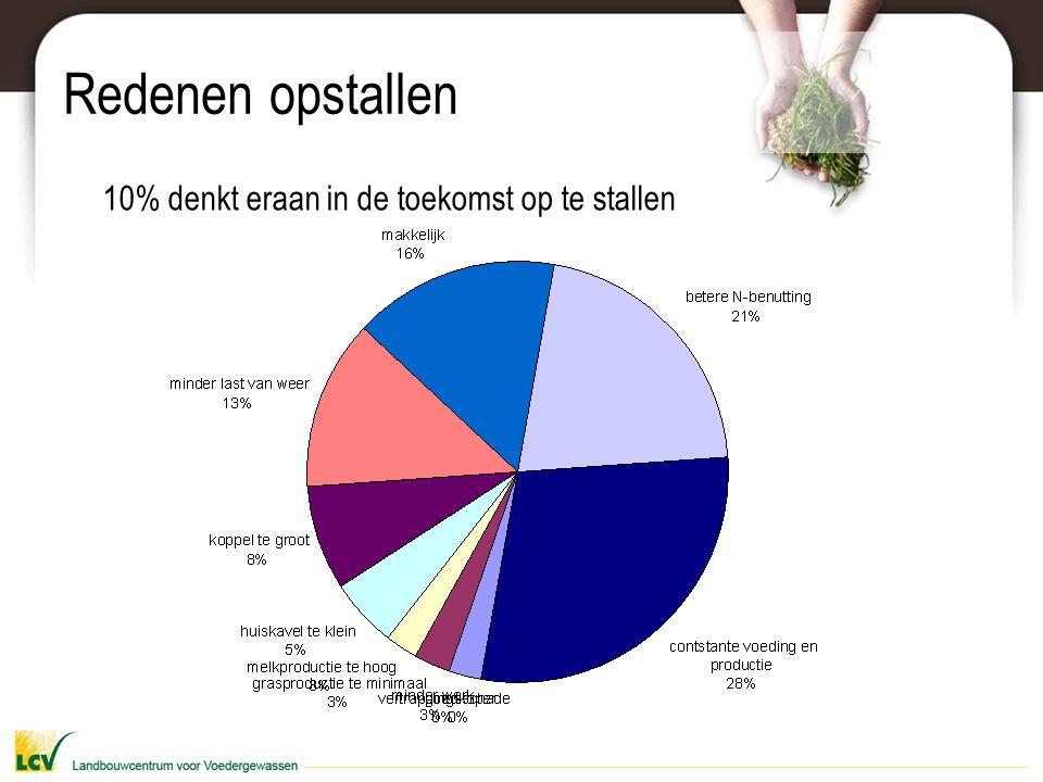 Praktijkvoorbeeld: Voederwaarde vers gras % VEM