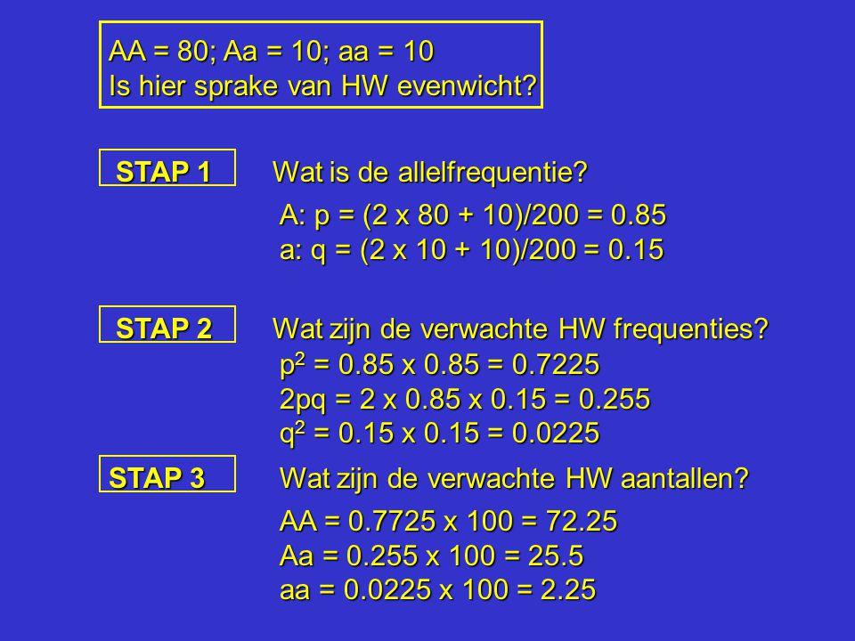 AA = 80; Aa = 10; aa = 10 Is hier sprake van HW evenwicht? STAP 1 Wat is de allelfrequentie? A: p = (2 x 80 + 10)/200 = 0.85 a: q = (2 x 10 + 10)/200
