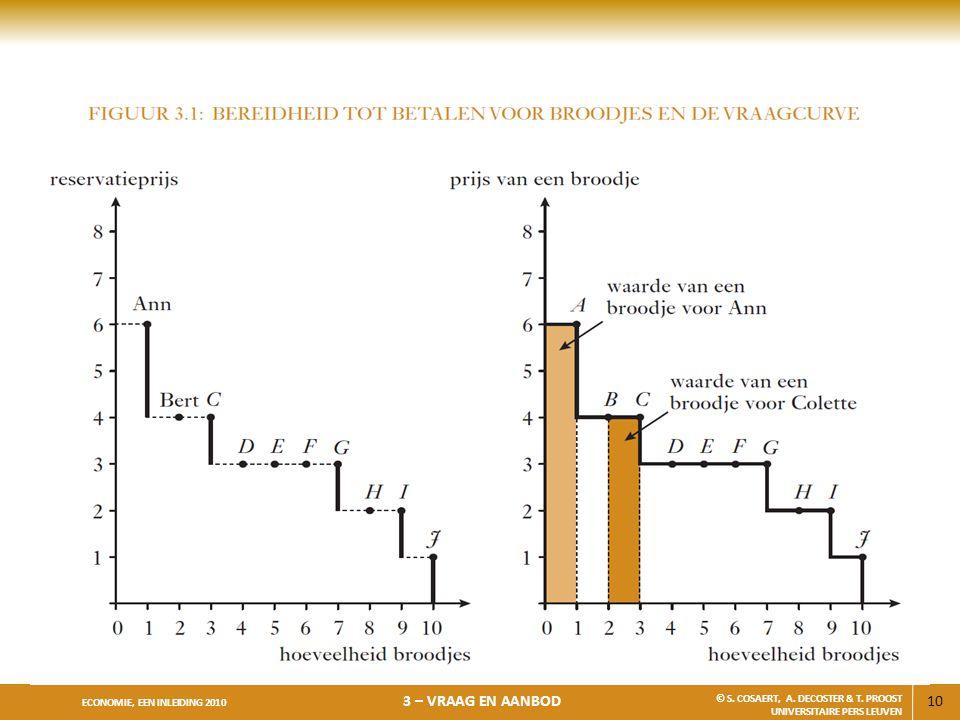 10 ECONOMIE, EEN INLEIDING 2010 3 – VRAAG EN AANBOD © S. COSAERT, A. DECOSTER & T. PROOST UNIVERSITAIRE PERS LEUVEN