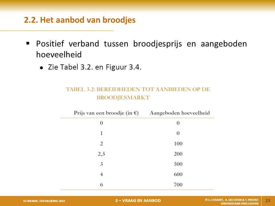 23 ECONOMIE, EEN INLEIDING 2010 3 – VRAAG EN AANBOD © S. COSAERT, A. DECOSTER & T. PROOST UNIVERSITAIRE PERS LEUVEN 2.2. Het aanbod van broodjes  Pos