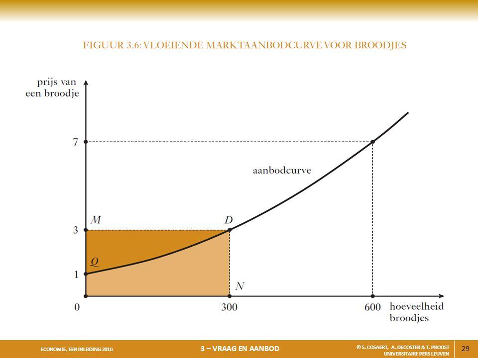 29 ECONOMIE, EEN INLEIDING 2010 3 – VRAAG EN AANBOD © S. COSAERT, A. DECOSTER & T. PROOST UNIVERSITAIRE PERS LEUVEN
