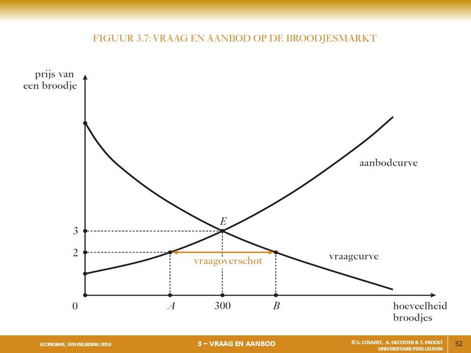 32 ECONOMIE, EEN INLEIDING 2010 3 – VRAAG EN AANBOD © S. COSAERT, A. DECOSTER & T. PROOST UNIVERSITAIRE PERS LEUVEN