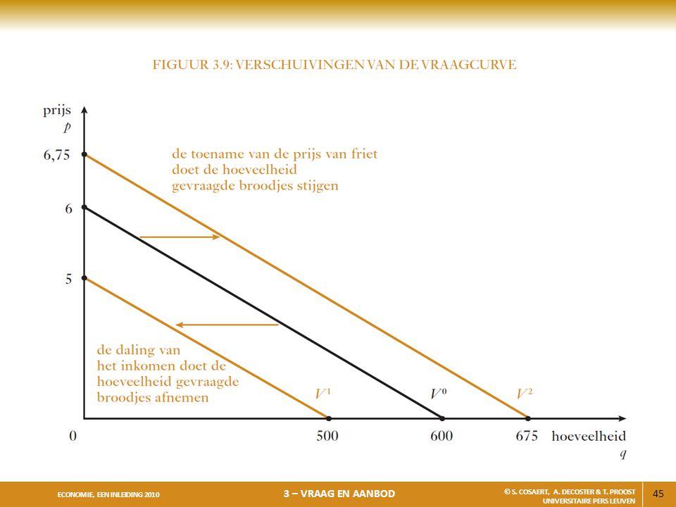 45 ECONOMIE, EEN INLEIDING 2010 3 – VRAAG EN AANBOD © S. COSAERT, A. DECOSTER & T. PROOST UNIVERSITAIRE PERS LEUVEN