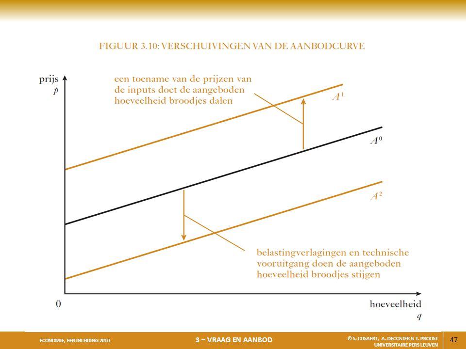 47 ECONOMIE, EEN INLEIDING 2010 3 – VRAAG EN AANBOD © S. COSAERT, A. DECOSTER & T. PROOST UNIVERSITAIRE PERS LEUVEN