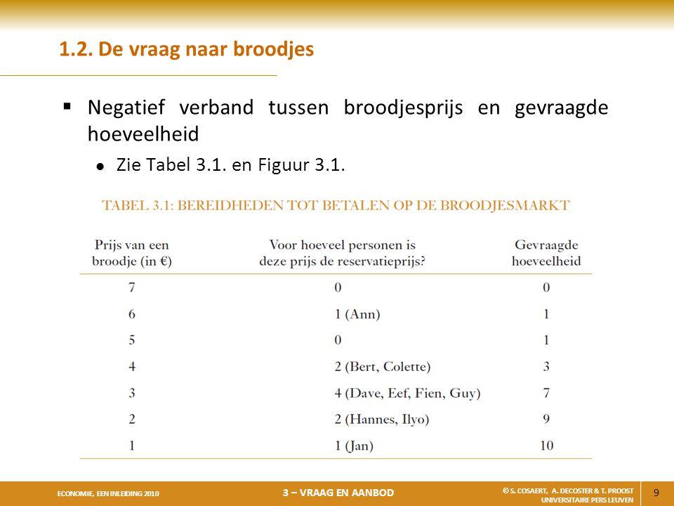 9 ECONOMIE, EEN INLEIDING 2010 3 – VRAAG EN AANBOD © S. COSAERT, A. DECOSTER & T. PROOST UNIVERSITAIRE PERS LEUVEN 1.2. De vraag naar broodjes  Negat
