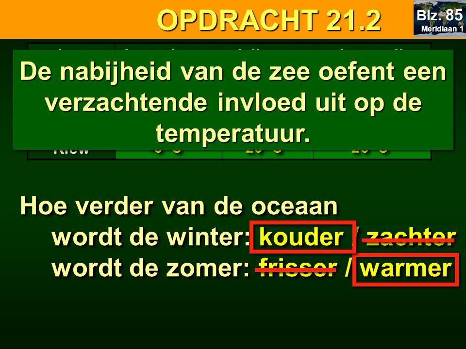 plaatsJanuaritemp.Julitemp.schommelingBantry Brussel Praag Kiew 6°C6°C 3°C3°C -1°C-1°C -6°C-6°C 15°C15°C 17°C17°C 18°C18°C 20°C20°C 9°C9°C 14°C14°C 19