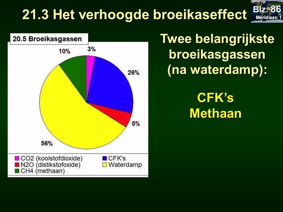 Twee belangrijkste broeikasgassen (na waterdamp): CFK'sMethaan 21.3 Het verhoogde broeikaseffect 20.5 Broeikasgassen Meridiaan 1 Meridiaan 1 Blz. 86