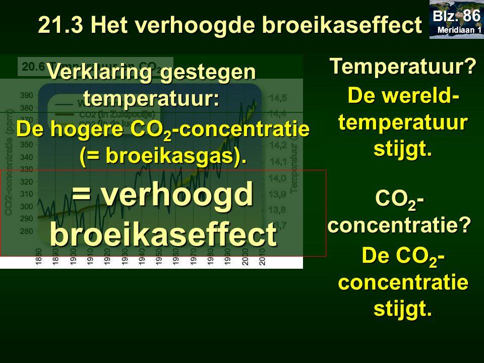 Temperatuur? De wereld- temperatuur stijgt. 21.3 Het verhoogde broeikaseffect 20.6 Temperauur en CO 2 CO 2 - concentratie? De CO 2 - concentratie stij