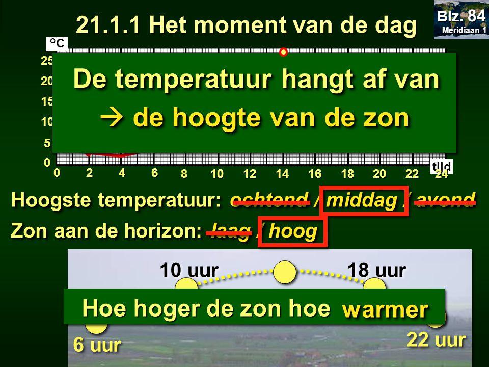 22.1 De temperatuur 246 810121416182022 0 5 10 15 20 25 0 tijd 24 22 uur 18 uur 14 uur 10 uur 6 uur Hoogste temperatuur: ochtend / middag / avond Zon