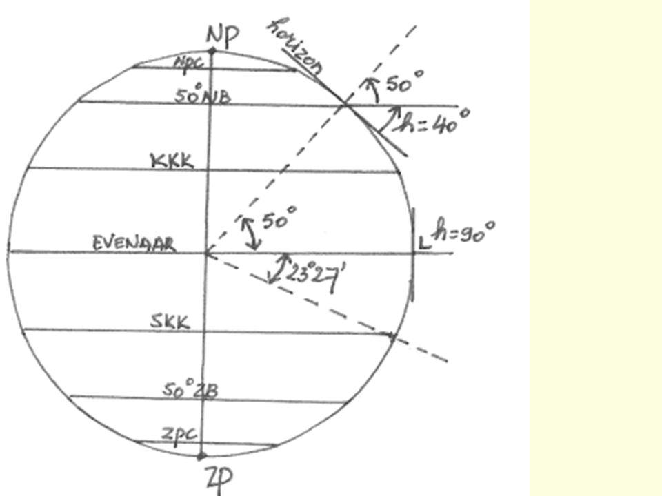 Vanaf 1992 zijn een hele reeks objecten ondekt buiten de baan van Pluto.