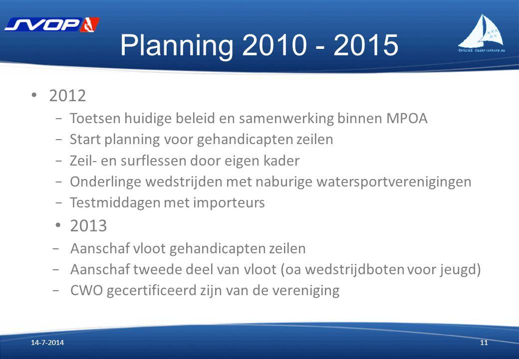 Planning 2010 - 2015 2012 − Toetsen huidige beleid en samenwerking binnen MPOA − Start planning voor gehandicapten zeilen − Zeil- en surflessen door e