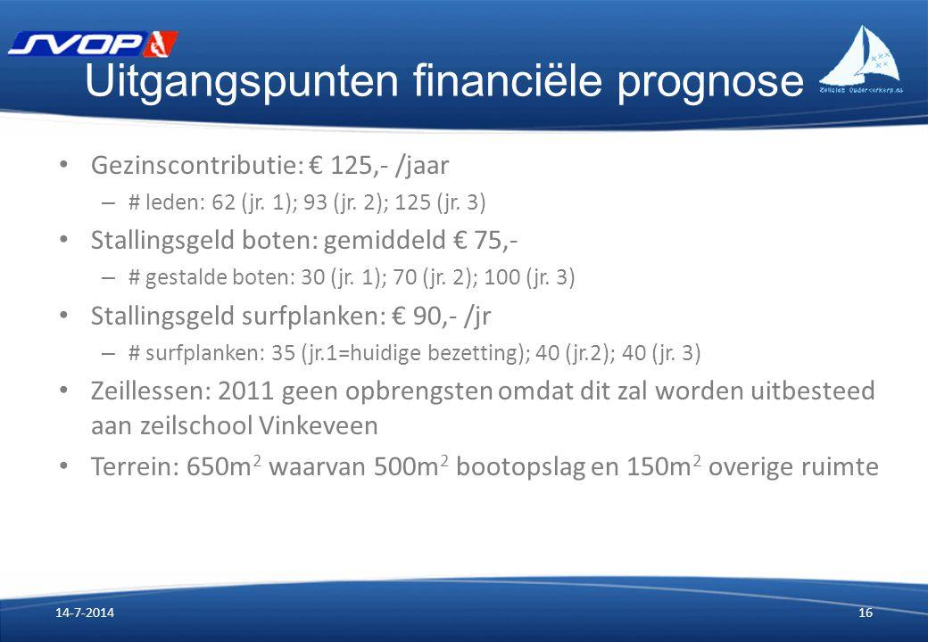 Uitgangspunten financiële prognose Gezinscontributie: € 125,- /jaar – # leden: 62 (jr. 1); 93 (jr. 2); 125 (jr. 3) Stallingsgeld boten: gemiddeld € 75