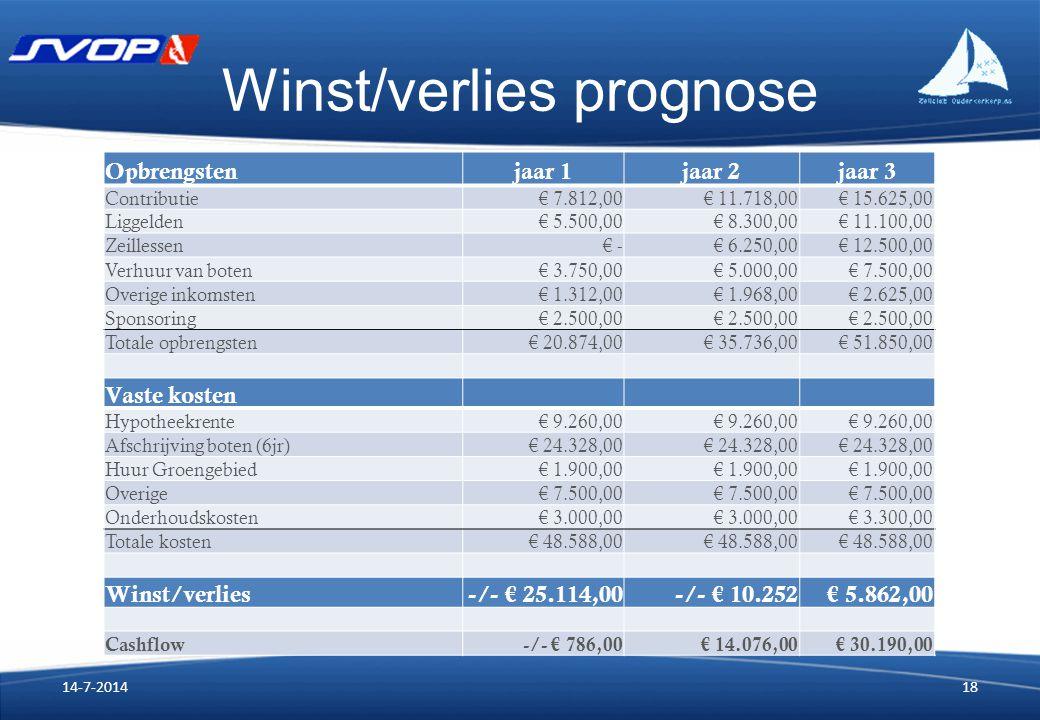 Winst/verlies prognose Opbrengstenjaar 1jaar 2jaar 3 Contributie € 7.812,00 € 11.718,00 € 15.625,00 Liggelden € 5.500,00 € 8.300,00 € 11.100,00 Zeille