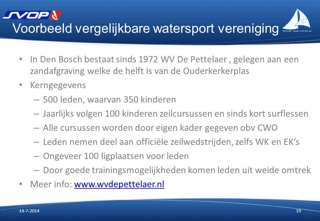 Voorbeeld vergelijkbare watersport vereniging In Den Bosch bestaat sinds 1972 WV De Pettelaer, gelegen aan een zandafgraving welke de helft is van de