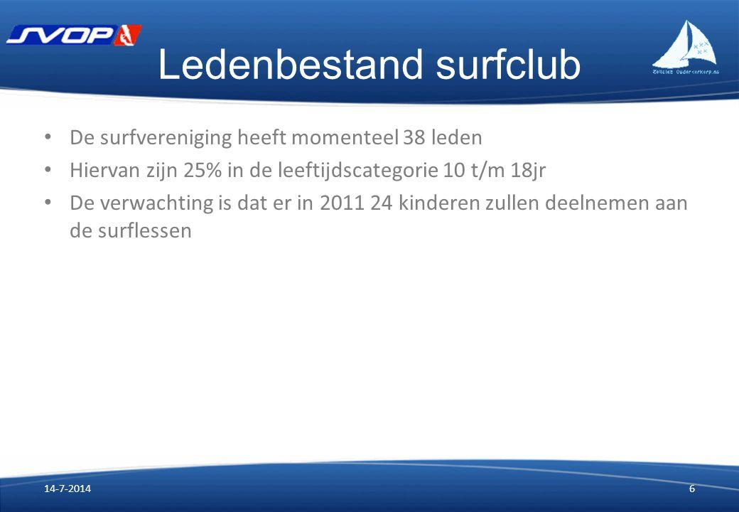 Ledenbestand surfclub De surfvereniging heeft momenteel 38 leden Hiervan zijn 25% in de leeftijdscategorie 10 t/m 18jr De verwachting is dat er in 2011 24 kinderen zullen deelnemen aan de surflessen 14-7-20146