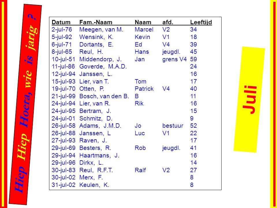 DatumFam.-NaamNaamafd.Leeftijd 2-jul-76Meegen, van M.MarcelV234 5-jul-92Wensink, K.KevinV118 6-jul-71Dortants, E.EdV439 8-jul-65Reul, H.Hansjeugdl.45 10-jul-51Middendorp, J.Jangrens V459 11-jul-86Goverde, M.A.D.24 12-jul-94Janssen, L.16 15-jul-93Lier, van T.Tom17 19-jul-70Otten, P.PatrickV440 21-jul-99Bosch, van den B.B11 24-jul-94Lier, van R.Rik16 24-jul-95Bertram, J.15 24-jul-01Schmitz, D.9 26-jul-58Adams, J.M.D.Jobestuur52 26-jul-88Janssen, LLucV122 27-jul-93Raven, J.17 29-jul-69Besters, R.Robjeugdl.41 29-jul-94Haartmans, J.16 29-jul-96Dirkx, L.14 30-jul-83Reul, R.F.T.RalfV227 30-jul-02Merx, F.8 31-jul-02Keulen, K.8 Hiep Hiep Hoera, wie is jarig .
