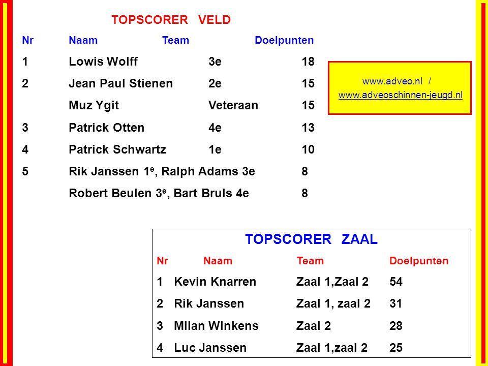 www.adveo.nl / www.adveoschinnen-jeugd.nl TOPSCORER VELD NrNaamTeamDoelpunten 1Lowis Wolff 3e 18 2 Jean Paul Stienen 2e 15 Muz Ygit Veteraan 15 3 Patr