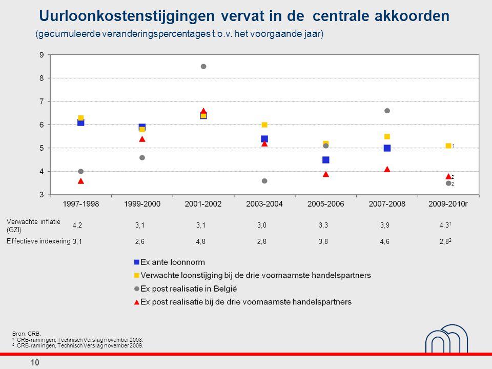 10 Uurloonkostenstijgingen vervat in de centrale akkoorden (gecumuleerde veranderingspercentages t.o.v. het voorgaande jaar) 4,23,1 3,03,33,94,3 1 3,1