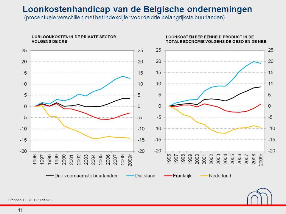 Loonkostenhandicap van de Belgische ondernemingen (procentuele verschillen met het indexcijfer voor de drie belangrijkste buurlanden) 11 Bronnen: OESO, CRB en NBB.
