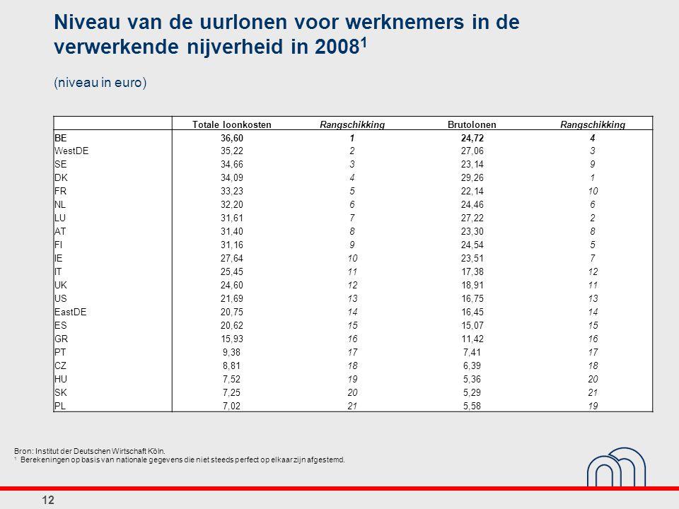 12 Niveau van de uurlonen voor werknemers in de verwerkende nijverheid in 2008 1 (niveau in euro) Totale loonkostenRangschikkingBrutolonenRangschikkin