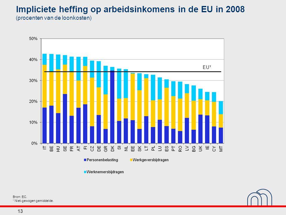 13 Impliciete heffing op arbeidsinkomens in de EU in 2008 (procenten van de loonkosten) Bron: EC. 1 Niet-gewogen gemiddelde. EU¹
