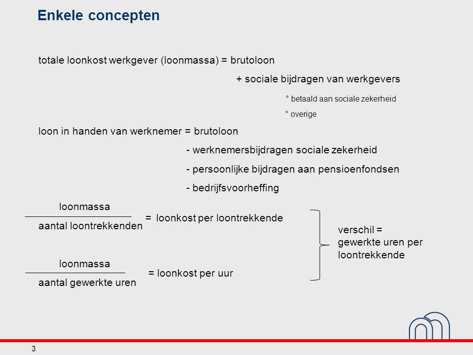 Enkele concepten totale loonkost werkgever (loonmassa) = brutoloon + sociale bijdragen van werkgevers ° betaald aan sociale zekerheid ° overige loon i