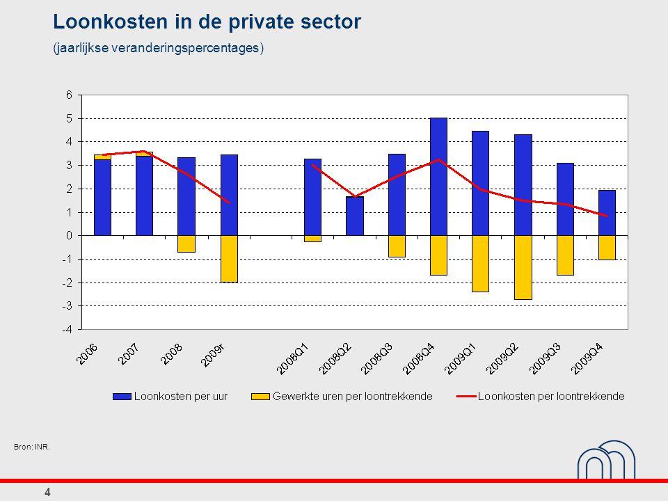 4 Loonkosten in de private sector (jaarlijkse veranderingspercentages) Bron: INR.