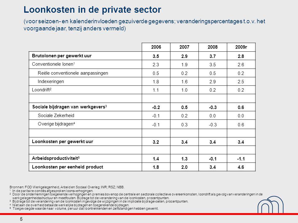 5 Loonkosten in de private sector (voor seizoen- en kalenderinvloeden gezuiverde gegevens; veranderingspercentages t.o.v. het voorgaande jaar, tenzij