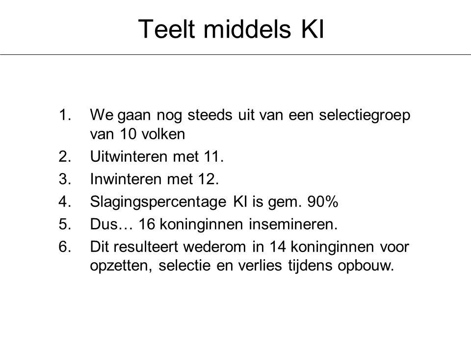 Teelt middels KI 1.We gaan nog steeds uit van een selectiegroep van 10 volken 2.Uitwinteren met 11.
