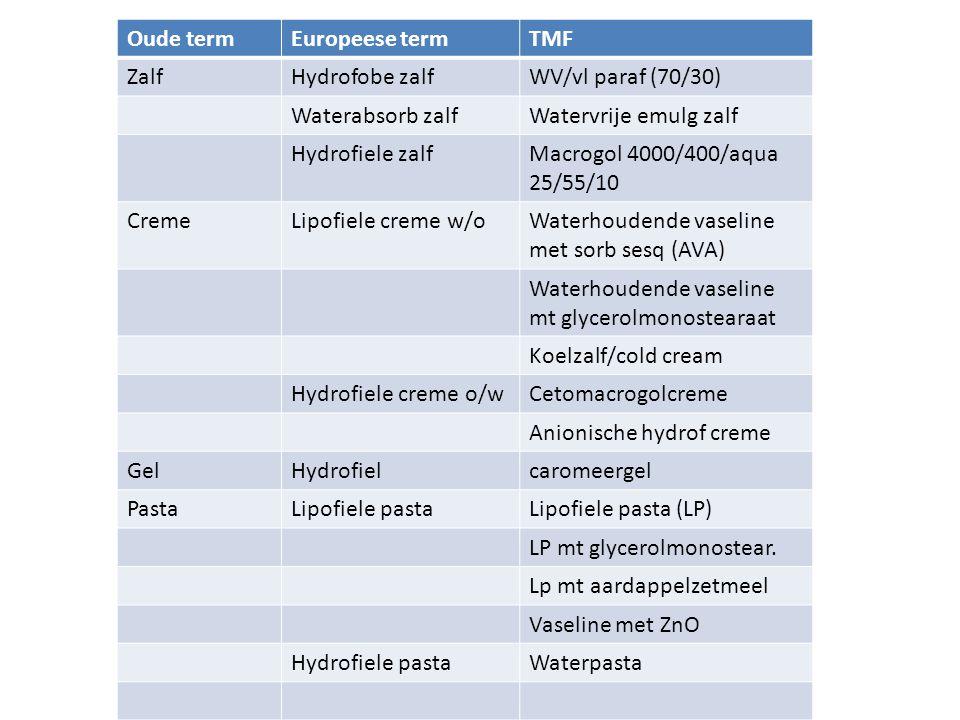 Oude termEuropeese termTMF ZalfHydrofobe zalfWV/vl paraf (70/30) Waterabsorb zalfWatervrije emulg zalf Hydrofiele zalfMacrogol 4000/400/aqua 25/55/10 CremeLipofiele creme w/oWaterhoudende vaseline met sorb sesq (AVA) Waterhoudende vaseline mt glycerolmonostearaat Koelzalf/cold cream Hydrofiele creme o/wCetomacrogolcreme Anionische hydrof creme GelHydrofielcaromeergel PastaLipofiele pastaLipofiele pasta (LP) LP mt glycerolmonostear.