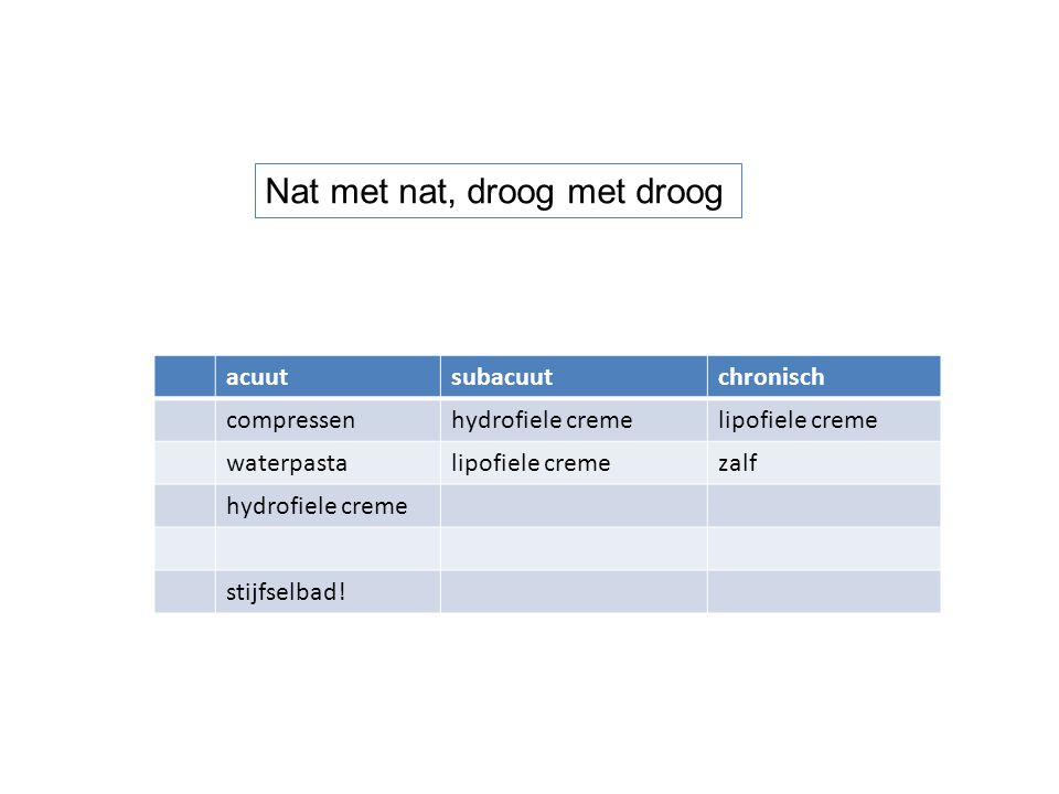 acuutsubacuutchronisch compressenhydrofiele cremelipofiele creme waterpastalipofiele cremezalf hydrofiele creme stijfselbad! Nat met nat, droog met dr