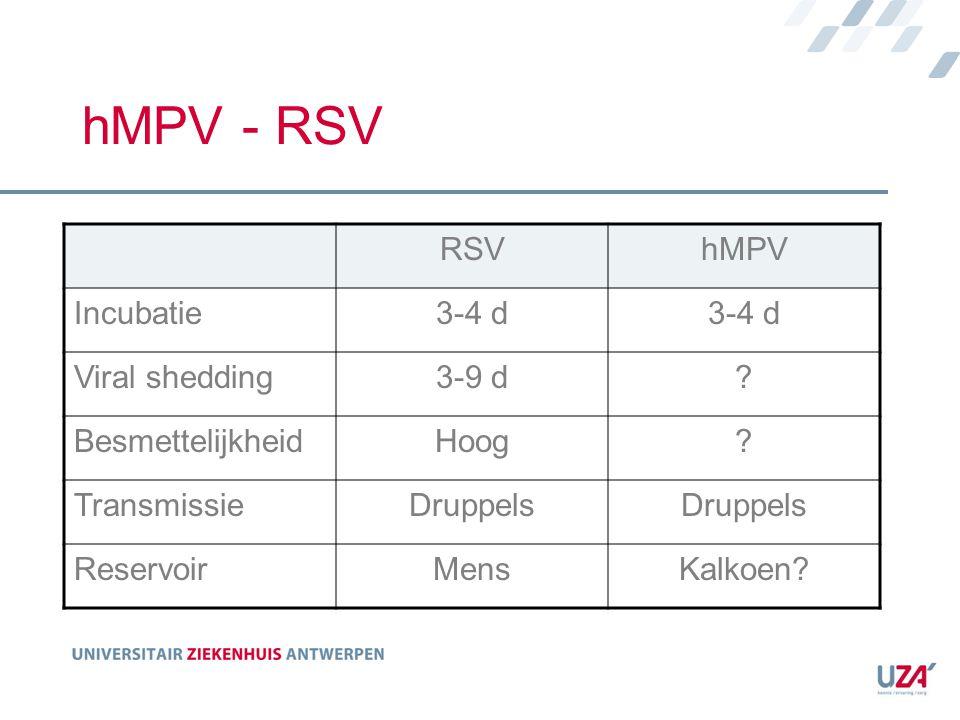 hMPV - RSV RSVhMPV Incubatie3-4 d Viral shedding3-9 d? BesmettelijkheidHoog? TransmissieDruppels ReservoirMensKalkoen?