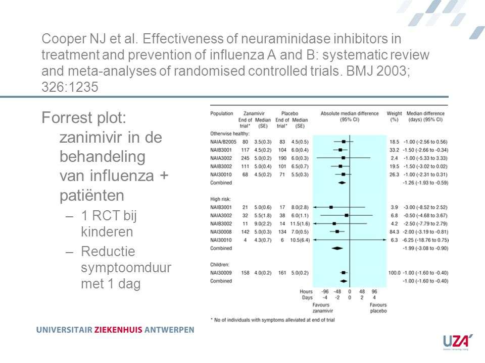 Cooper NJ et al. Effectiveness of neuraminidase inhibitors in treatment and prevention of influenza A and B: systematic review and meta-analyses of ra
