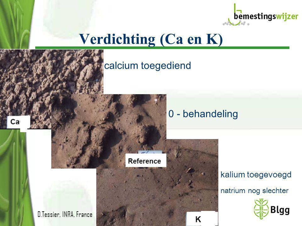 Verdichting (Ca en K) calcium toegediend 0 - behandeling kalium toegevoegd D.Tessier, INRA, France natrium nog slechter